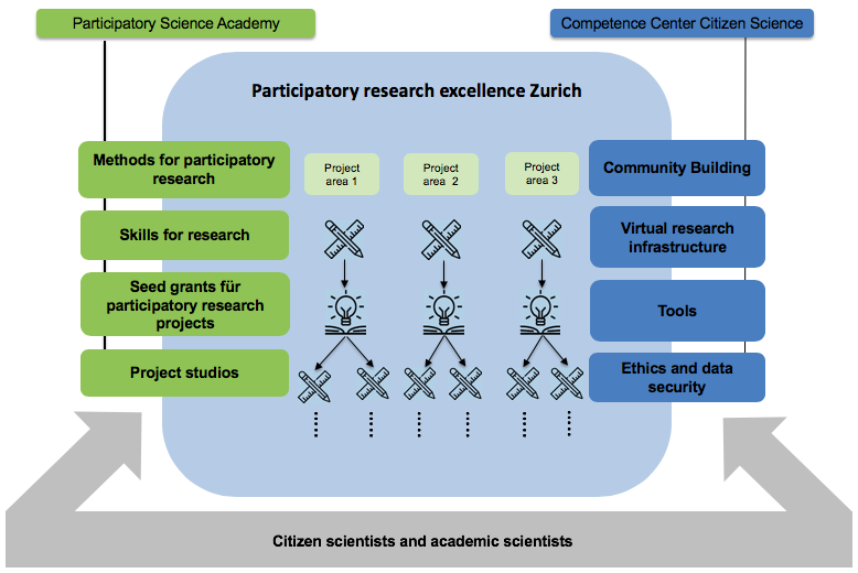Structure of participatory resaerch and citizen science in Zurich